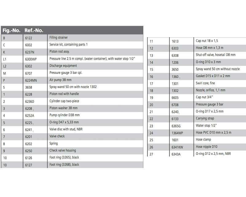 Parts list for Perla models