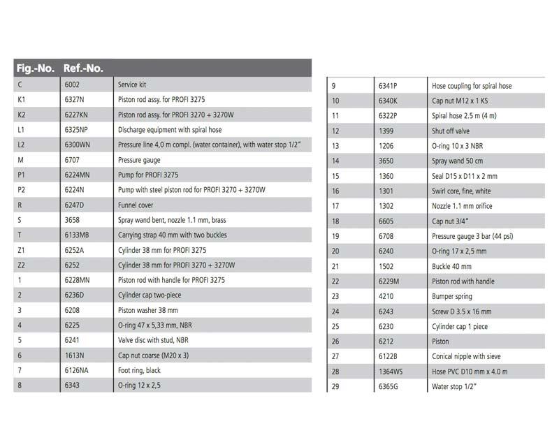 Spare parts list for Mesto sprayers - PROFI and PROFI H2O